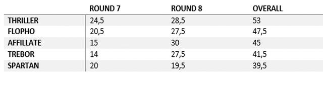 Round-8-scores
