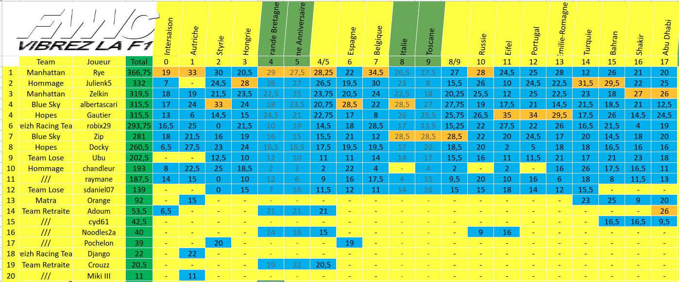[FMWC] Topic du championnat 2020 - Page 15 Screenshot-from-2020-12-13-16-41-43