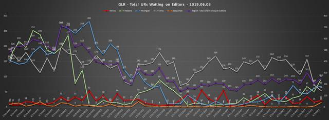 2019-06-05-GLR-UR-Report-Total-URs-Waiting-On-Editors