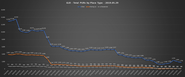 2019-05-29-GLR-PUR-Report-Total-PURs-by-Place-Type-Line-Chart