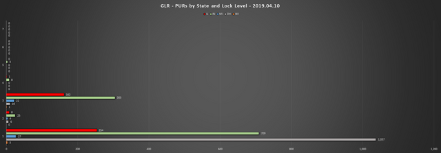 2019-04-10-GLR-PUR-Report-PURs-by-State-LL-Chart