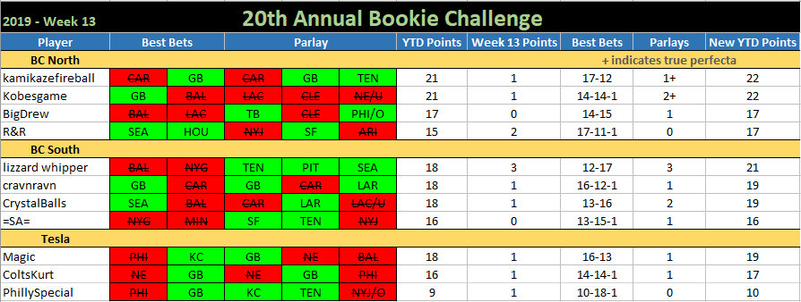 20th ANNUAL BOOKIE CHALLENGE STATS ®©™ Bookie-Challenge-2019-Week-13