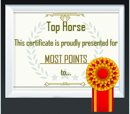 Most points