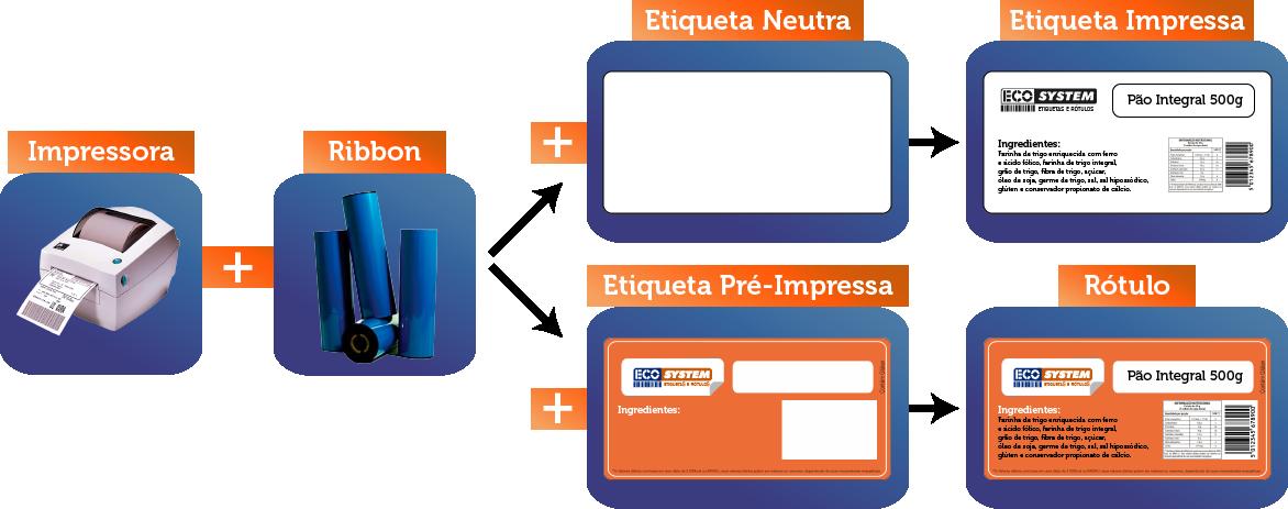Processo de utilização do ribbon com impressoras e etiquetas neutra ou pré-impressa.