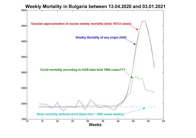 Mortality-comparison