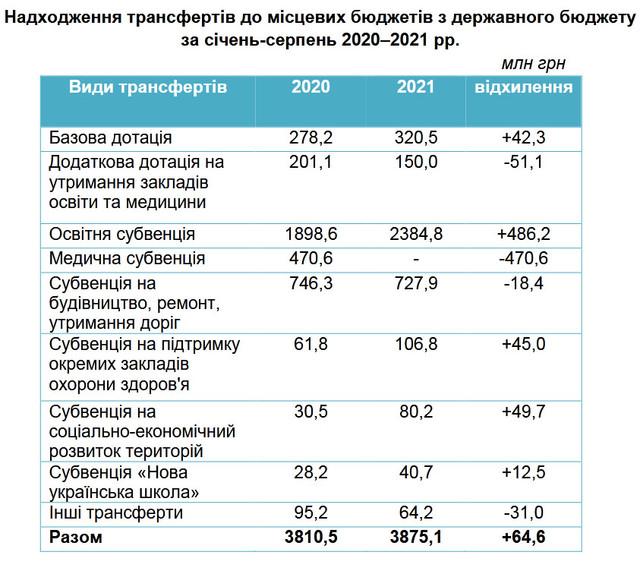 image - Департамент фінансів Житомирської ОДА назвав громади, які за вісім місяців мають найбільший приріст доходів бюджету