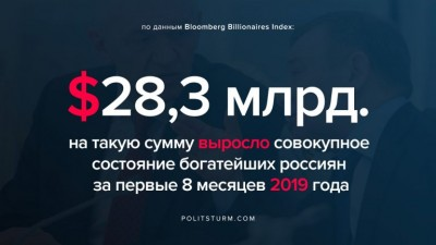 Олигархи в России разбогатели на $28,3 млрд.