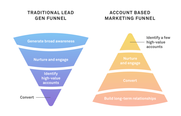 traditional lead generation compared to AMB lead generating
