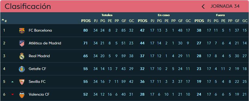Club Atlético de Madrid - Real Valladolid. Sábado 27 de Abril. 16:15 Clasificacion-jornada-34
