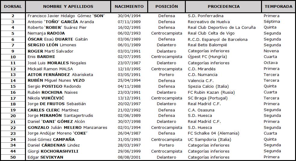Clasificación LaLiga Santander 2020-2021 TABLA-Levante-DEF