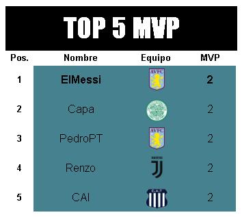 [AICv21] Resumen Final de Ligas (1D & 2D) - Semis de Copa MVP-2D