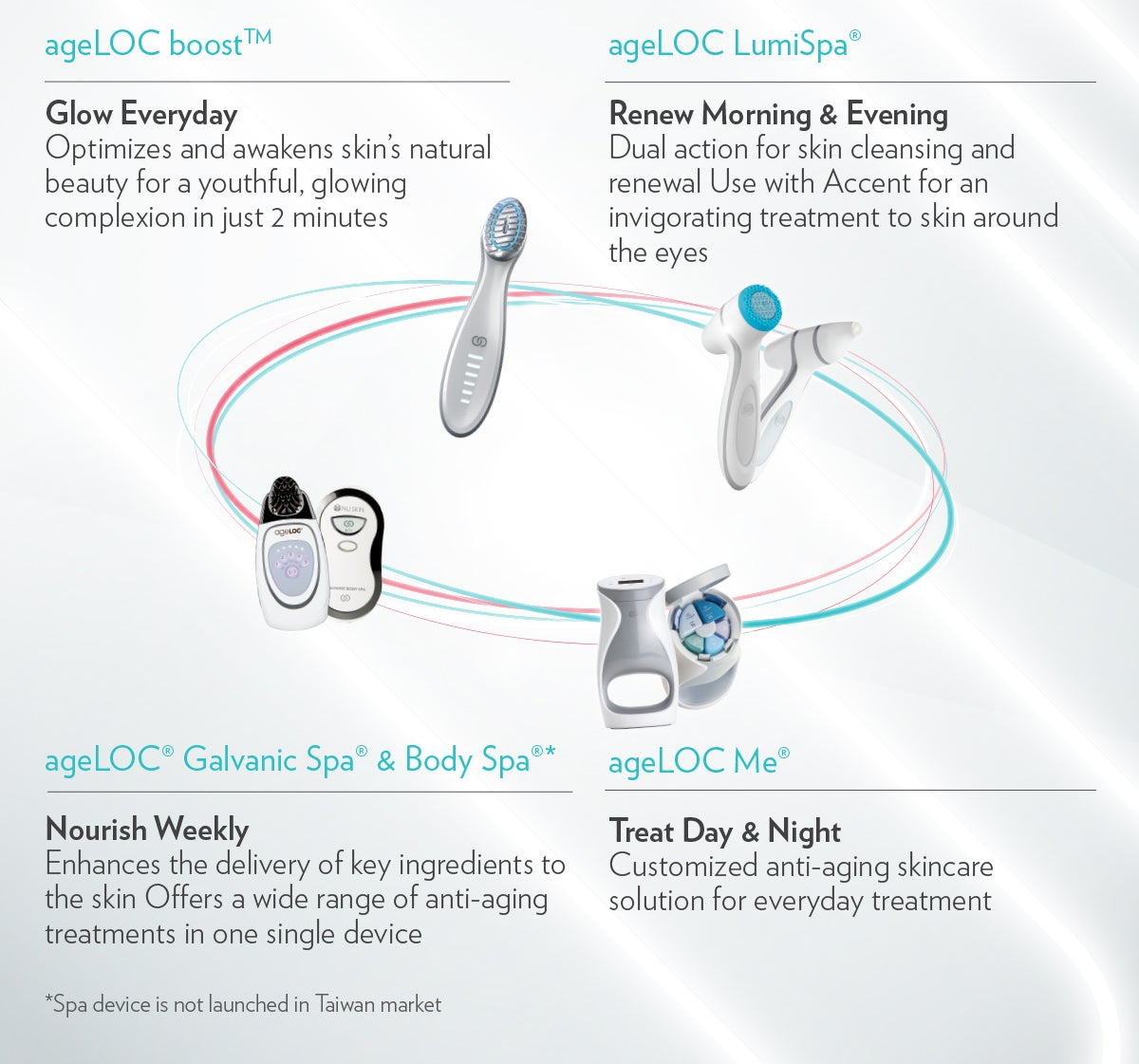 ageLOC Boost Demonstration Kit