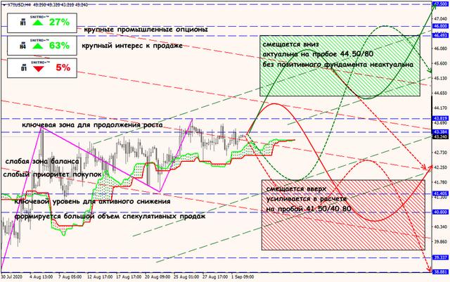 Аналитика от ForexChief - Страница 18 02-09-20-XTIUSD-rus