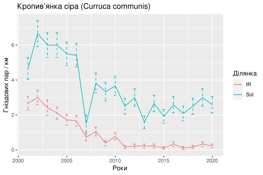 Динаміка кількості гніздових пар кропив'янки сірої на кілометр на аренних ділянках Чорноморського біосферного заповідника