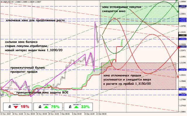Аналитика от ForexChief - Страница 15 16-12-19-GBPUSD