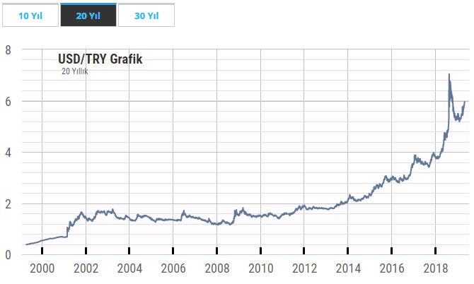 Dolar 20 yıllık grafik