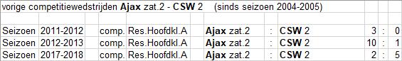 zat-2-3-CSW-2-thuis