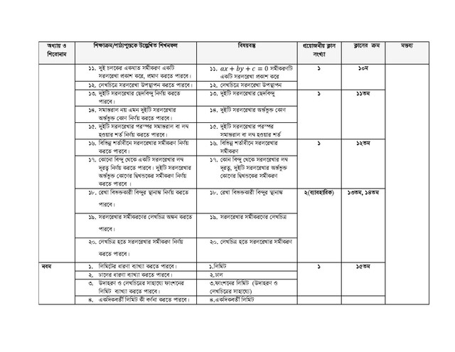 HSC Higher Math 1st Part Short Syllabus 2021