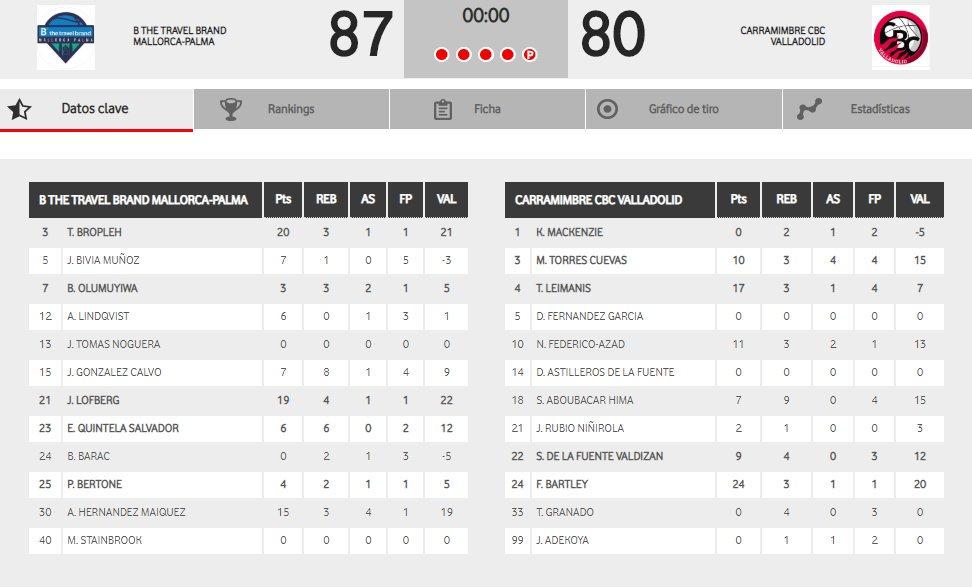 Jornada 4: B THE TRAVEL BRAND MALLORCA PALMA 87-80 CARRAMIMBRE CBC VALLADOLID. Stats-Mallorca-CBC