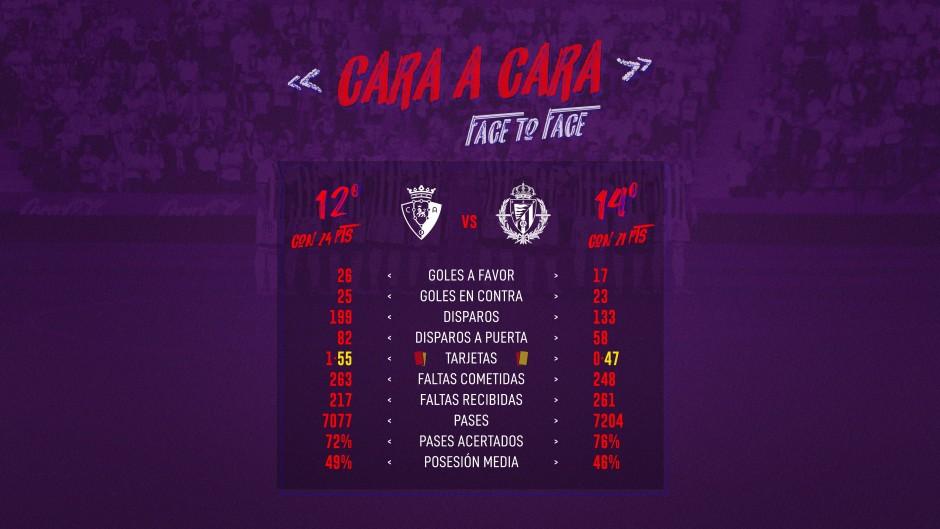 C.A. Osasuna - Real Valladolid C.F. Sábado 18 de Enero. 18:30 11512n-CARA-A-CARA-CASTELLANO
