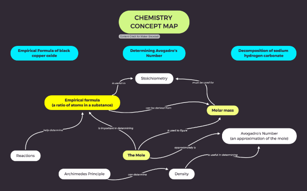 Chemistry Concept Map Template: The Mole, Molar Mass and Empirical Formula