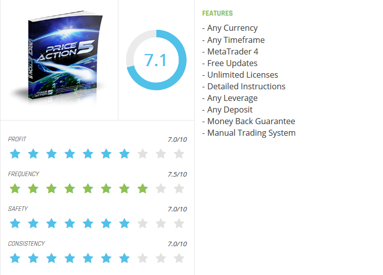Forex Day Trading Dashboard Indicator (Enjoy Free BONUS Price Action 5)