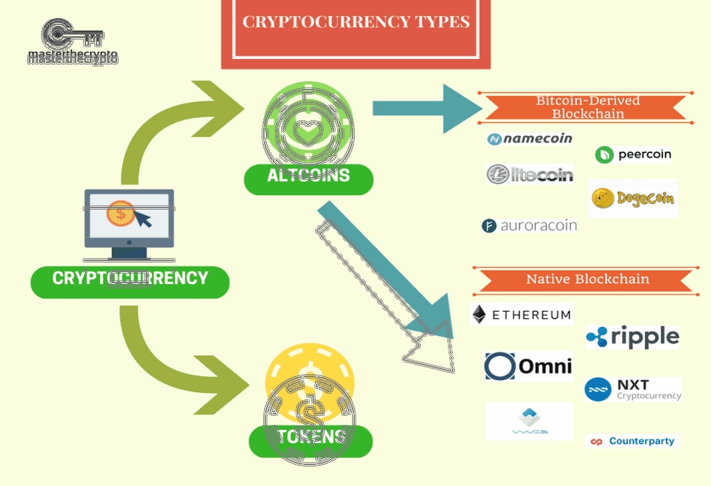 Business Cryptocurrency