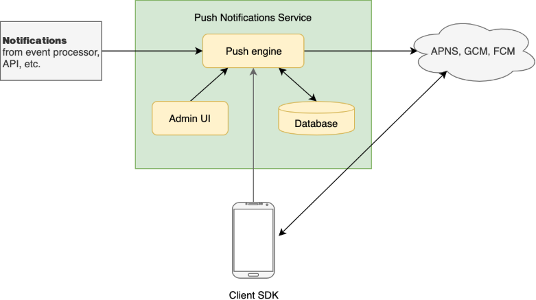 android ios push notifications how does it work