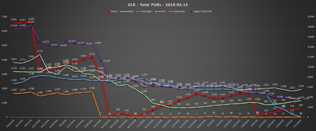 2019-03-13-GLR-PUR-Report-Total-PURs-Chart
