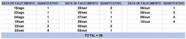 Tabela-de-obitos-11-10-2020