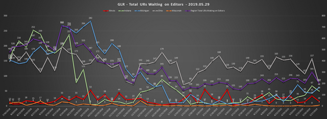 2019-05-29-GLR-UR-Report-Total-URs-Waiting-On-Editors