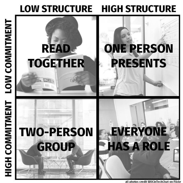 Table with four quadrants that list the four types of reading group below; read together, one person presents, two-person group, everyone has a role