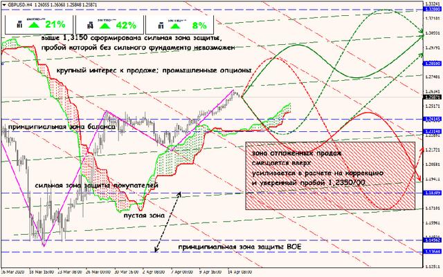 Аналитика от ForexChief - Страница 16 15-04-20-GBPUSD