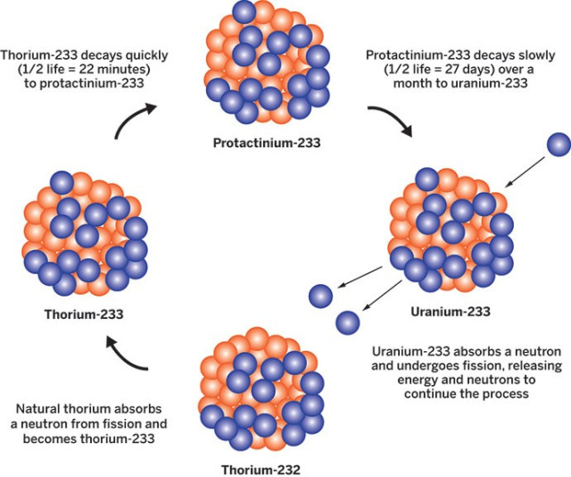 thorium-fuel-cycle.jpg