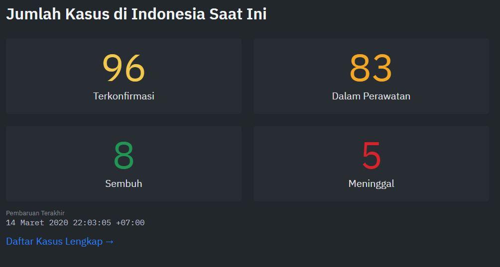 Jumlah kasus COVID-19 di Indonesia
