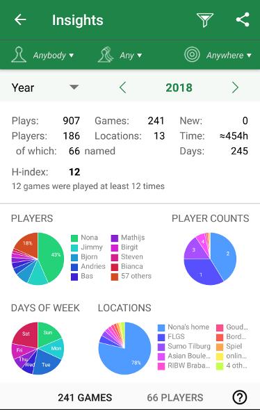 Statistieken Nona in 2018