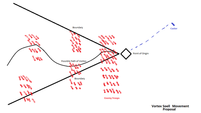 Vortex-Path