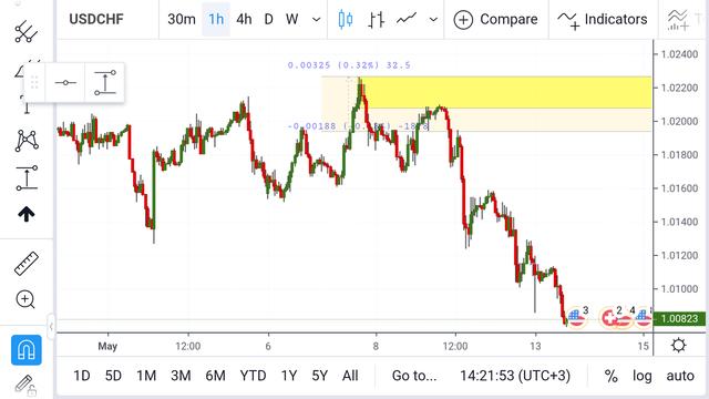 Screenshot-2019-05-13-14-21-55-635-com-tradingview-tradingviewapp