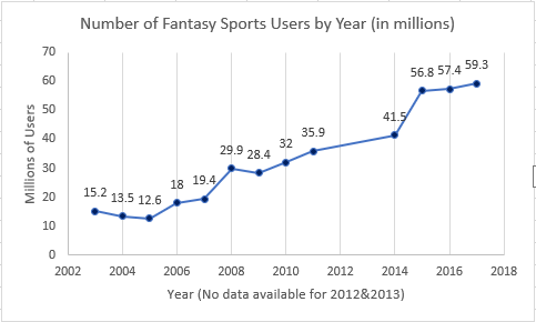 Fantasy Sports User Count