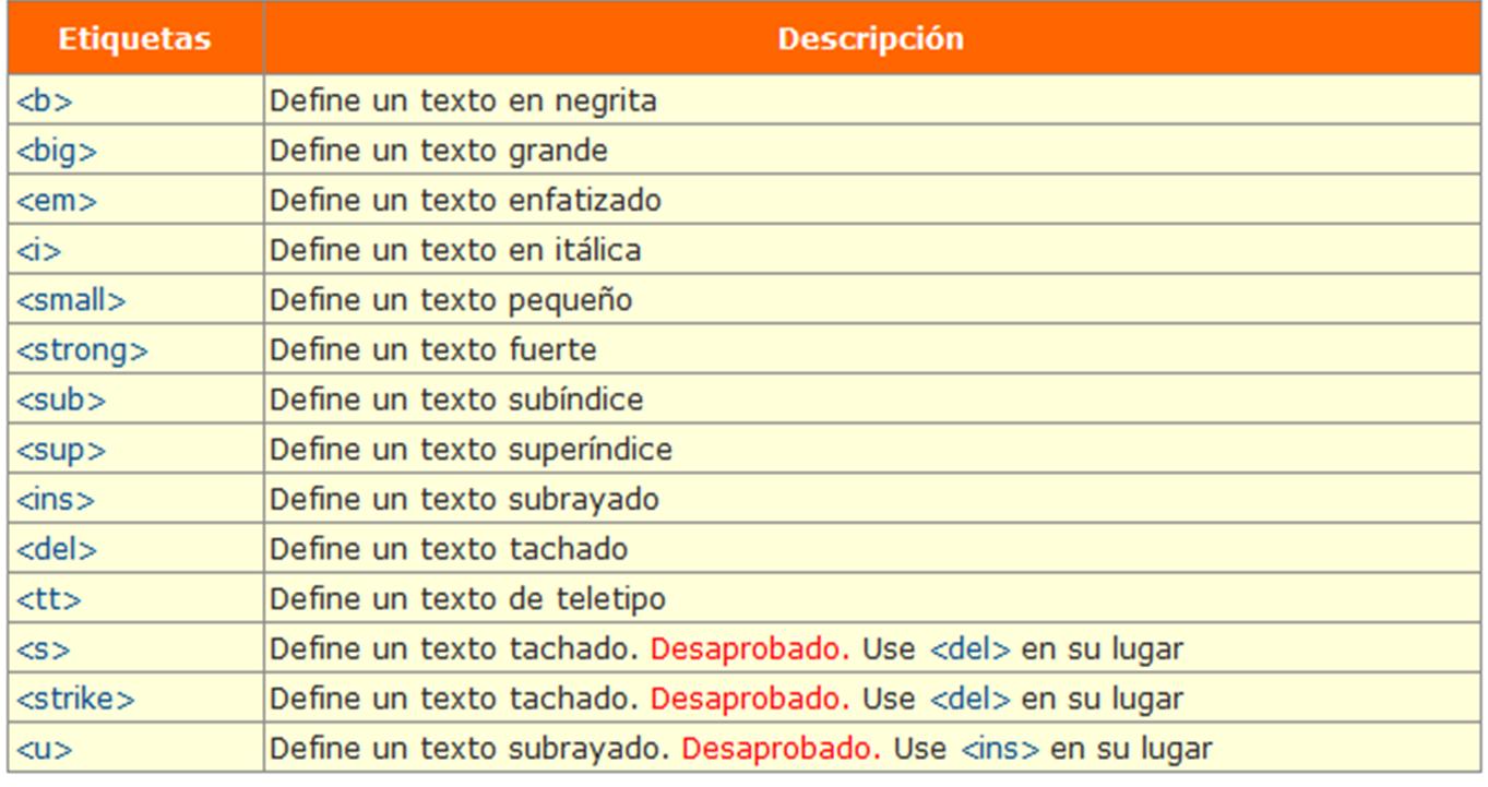 Listado de las etiquetas HTML más comunes.