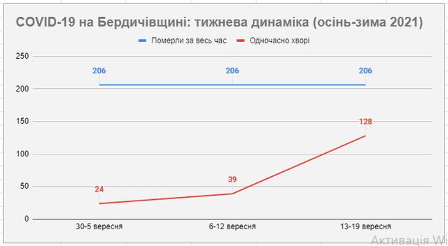 Нова хвиля COVID-19 у Бердичеві та районі (осінь-зима) 2021 року ОНОВЛЮЄТЬСЯ ЩОДНЯ