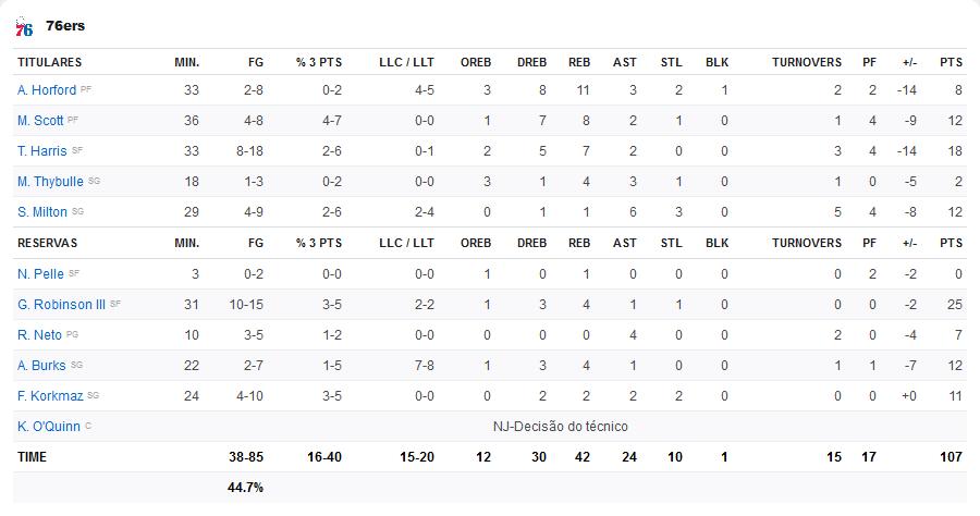 Screenshot-2020-03-04-NBA-Times-Resultados-Estat-sticas-Classifica-o-ESPN