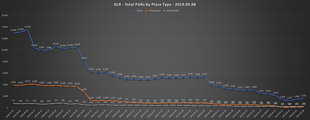 2019-05-08-GLR-PUR-Report-Total-PURs-by-Place-Type-Line-Chart