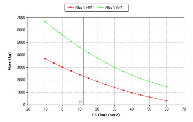 Atlas-V-401-vs-541