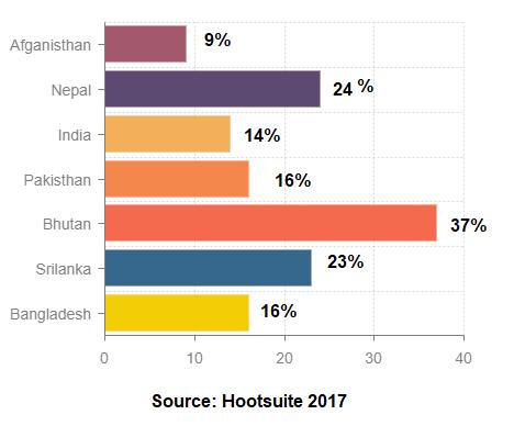 social media status nepal
