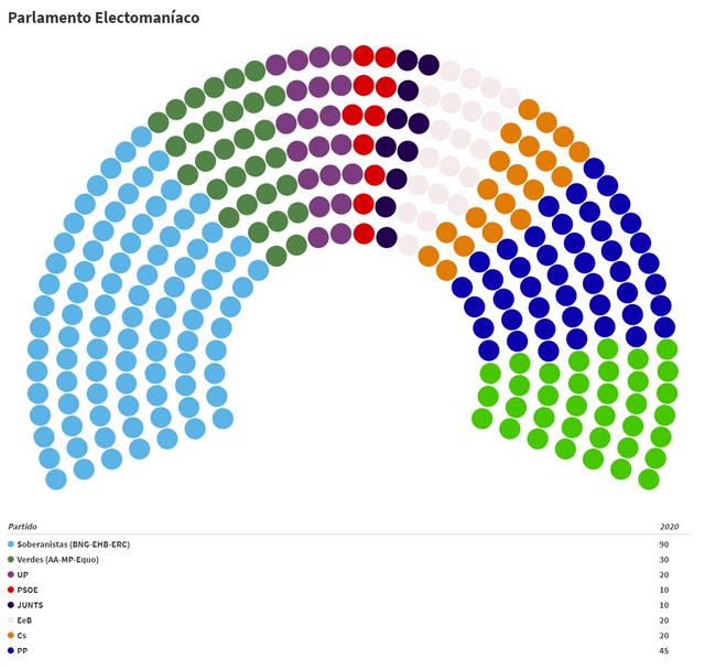 Parlamento-Electomaniaco