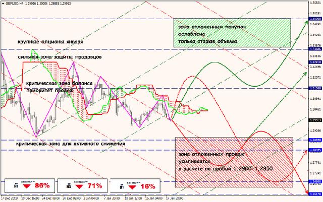 Аналитика от ForexChief - Страница 15 20-01-20-GBPUSD