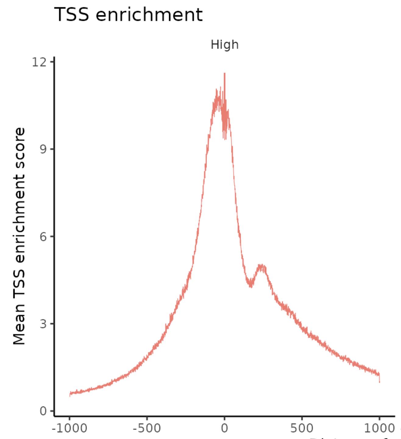 TSS enrichment plot