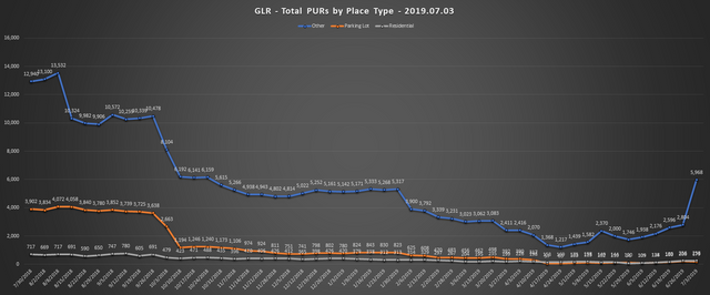 2019-07-03-GLR-PUR-Report-Total-PURs-by-Place-Type-Line-Chart