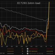 EC7293-2ohm-load
